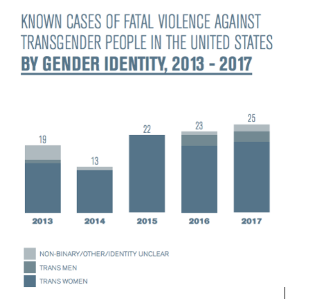 Violent deaths of transgender people throughout the years